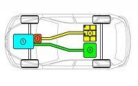 Hybridní vozidla - 1 = spalovací motor2 = nádrž vodíku3 = elektromotor