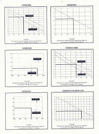 Maxrad grafy: Součástí návodu k užívání vozidlové antény obvykle bývá diagram, podle něhož lze