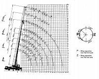 AJ28 Danfoss - pracovní diagram